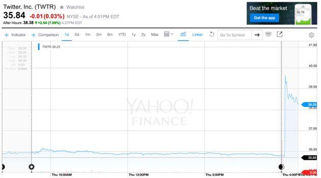 Twitterのディック・カストロCEOが辞任 暫定後任には共同創設者のジャック・ドーシー氏 株価は7%アップ