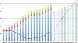 政府の借金、利払費が急増中