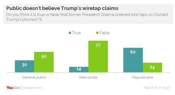「オバマ政権のトランプ氏盗聴」騒動は大西洋を超え、支持率最低を更新