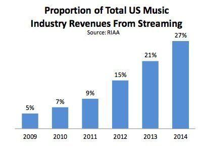 アメリカのデジタル音楽、変革期に突入。2014年は音楽ストリーミングがCD売上を初めて超える