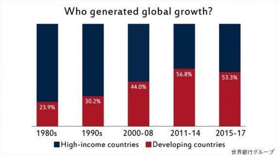 世界経済見通し:2015年、借入コストの増大、原油などの一次産品の価格下落が途上国の移行を困難に
