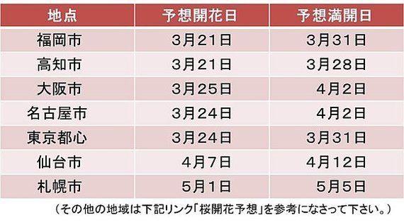 【桜の開花予想】来週には九州〜関東で開花の見込み