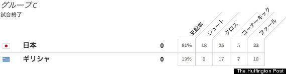 ワールドカップ日本代表、ギリシャ戦・得点できなかった理由をデータで探る