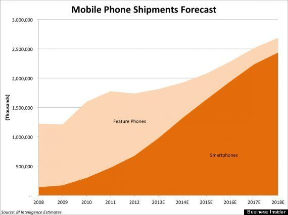 2014年最新スマートフォン市場動向 〜