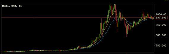 ビットコイン、最近の価格安定は成熟の証なのか?