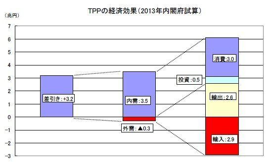 TPP交渉大筋合意の意義~国内対応が課題に:エコノミストの眼