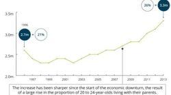 「親との同居」が急増するイギリスの若者(グラフ)