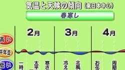 【3カ月予報】春の訪れは遅く(関口元朝)