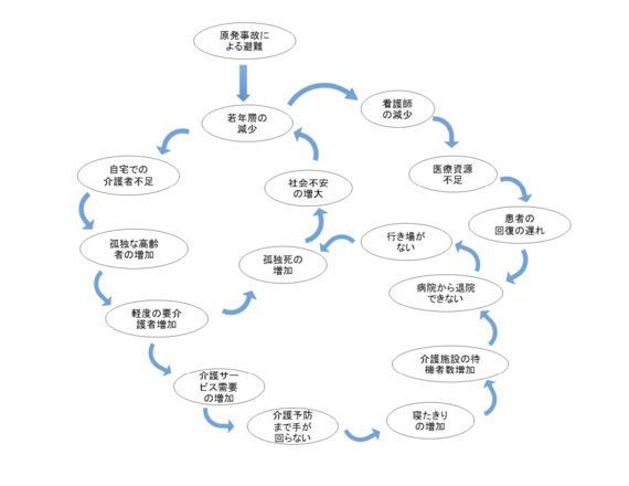 相馬地方の高齢化問題についての「循環思考」
