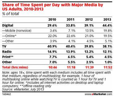 メディア接触のトップ交代、TVからデジタルメディアへ、PCからモバイルへ