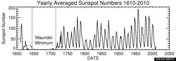「不気味なほど静かな太陽」地球が「小氷期」に入るとどうなるの?