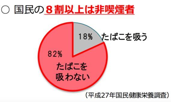 受動喫煙で1.5万人死んでるから、屋内禁煙に!→国民「イイね!」→自民党の半分が猛反対