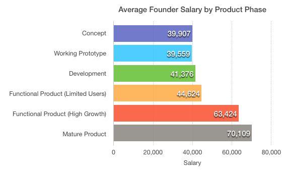 世界のスタートアップ創業者は、自分自身にどれくらいの給与を払っているのだろうか?