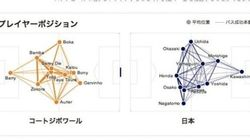 即日データで試合を分析することが可能になったワールドカップ