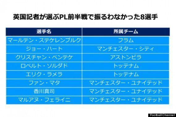香川真司、イギリス記者が選ぶ上半期の「期待はずれ」メンバーに選出される