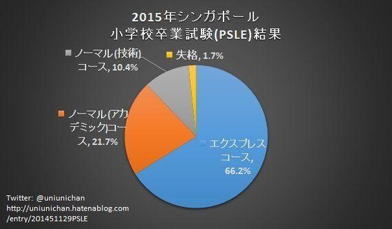 小学生の1.7%が卒業試験で落第したシンガポール