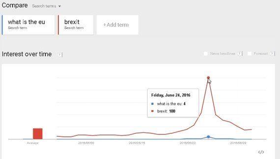 「EUって何?」英国人はEU離脱で、あわててグーグル検索に殺到したのか