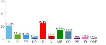 なぜスウェーデンの若者の投票率は高いのか―