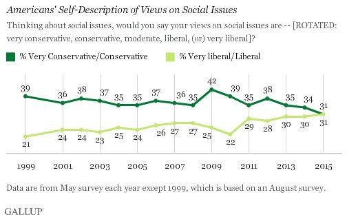 アメリカ人の道徳観はリベラル寄りになりつつある 「同性婚」を認めるのは63%(調査結果)