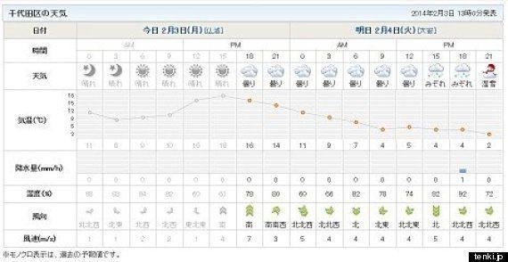 東京23区でも積雪の恐れ 明日4日は今季最強レベルの寒波が襲来(吉田友海)