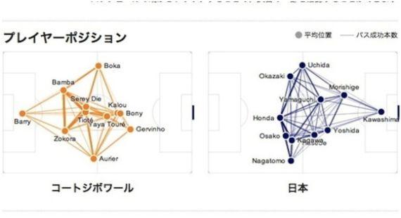 試合を決めたのは「ドログバ」なのか?データで振り返る日本vsコートジボアール