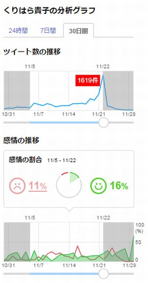 【大阪ダブル選挙】主要4候補はネットをどう動かしたか