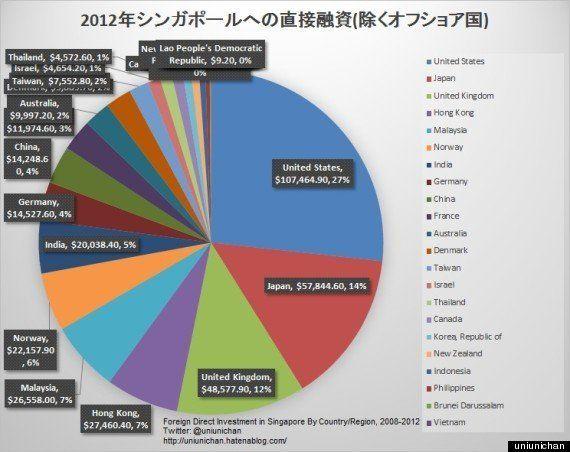 シンガポール大学生就職人気企業に日系企業はゼロ: