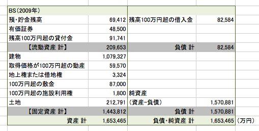 日本共産党の資金源