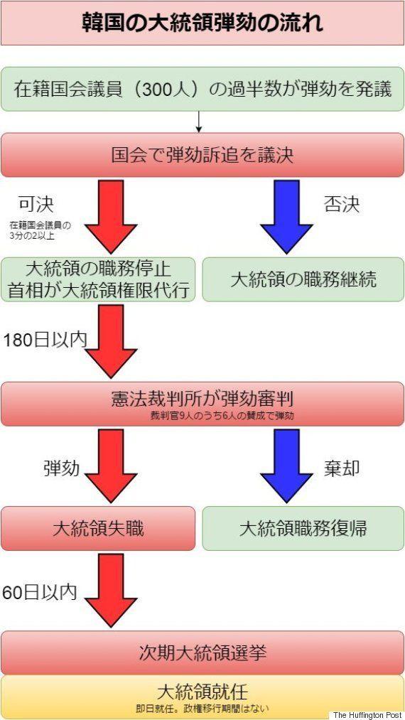 韓国・朴槿恵大統領の弾劾可否は3月10日午前11時に宣告 罷免なら60日以内に選挙