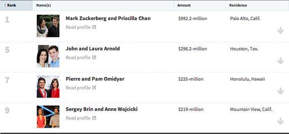 2013年高額寄付者ランキング。50歳以下の75%はIT億万長者たち