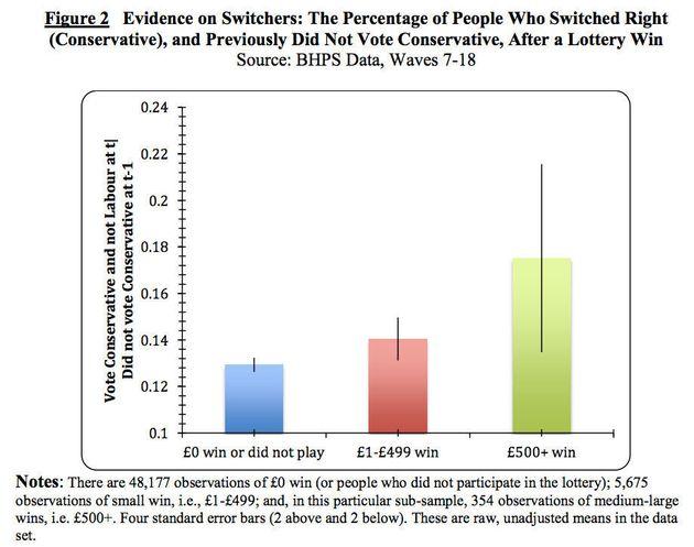 左派も、金持ちになれば右派に転向:研究結果