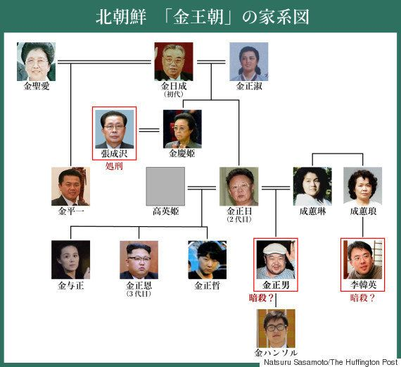 【金正男氏殺害】長男・ハンソル氏?