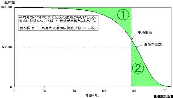 平均寿命、日本人女性が世界一に返り咲き