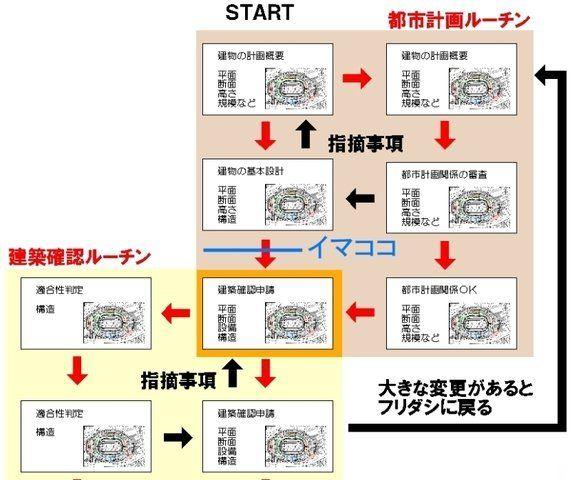 新国立競技場説明会にて 4