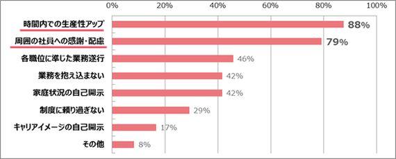 ワーキングマザーの92%が出産前より仕事への意欲が上昇。そのワケは?