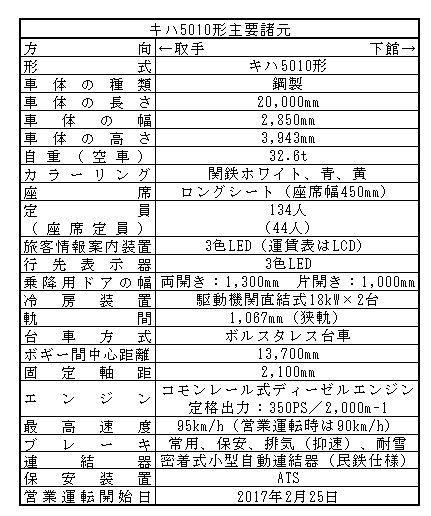 関東鉄道常総線の新型車両、キハ5010形登場!!