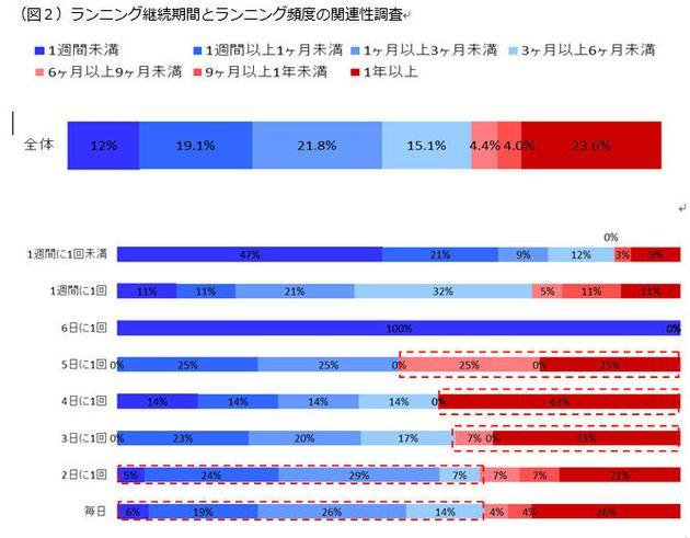 東京マラソンに出なかったくせに......言います。「燃え尽きが約7割。気にするな」!