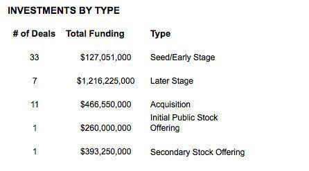 音楽サービスの魅力にビジネス界も注目〜2013年に世界で音楽ビジネスへの投資額は1024億円