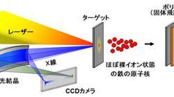 光で鉄の原子核を光速の1/5まで加速に成功