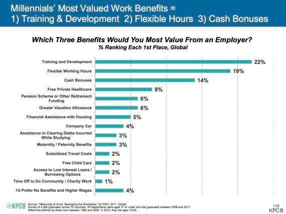 ミレニアル世代にとって仕事をする上で重要なことは? 管理職世代と価値観に大きな違い(調査結果)