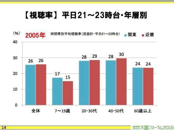 テレビの中心が東京とは限らない時代になってきた〜NHK文研フォーラム「テレビ視聴の東西差を探る」より〜