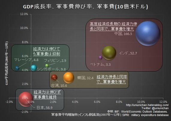 NHK報道の変調 ~アジア軍事報道で引き合いに出される中国: