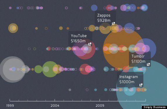 Apple、Google、Yahoo、Amazon、Facebookが行った企業買収の15年【インフォグラフィック】