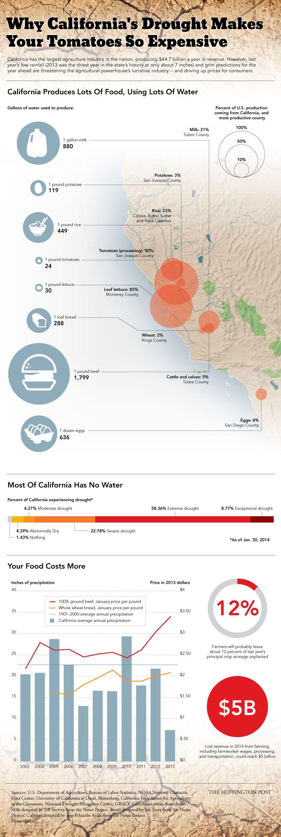 カリフォルニアの干害と「農産物価格の高騰」