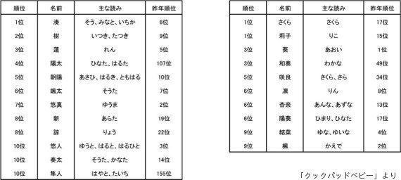 キラキラネーム2015年のランキング、1位は「皇帝」