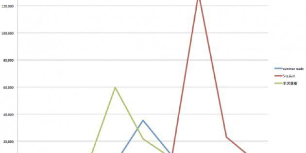 2013夏ドラマTwitter分析(1)「半沢直樹」と「Woman」はTwitterでも熱い!