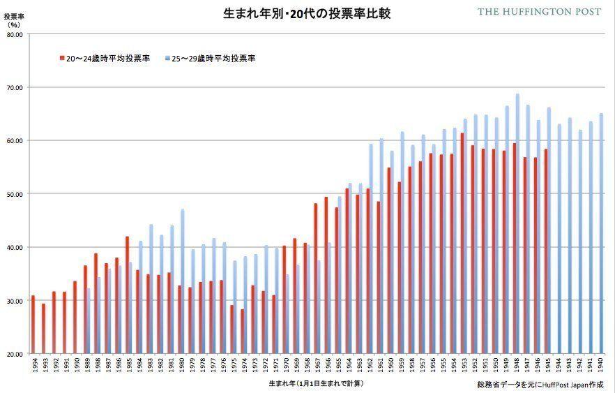 初めての国政選挙、投票率が最も低かったのは何年生まれ?【図解】