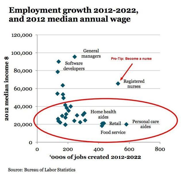 「今後10年で創出される仕事」は低賃金ばかり(グラフ)