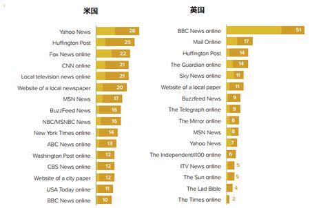 日本人のニュースメディア接触、先進国の中で際立つ特異性、ロイター調査が浮き彫りに