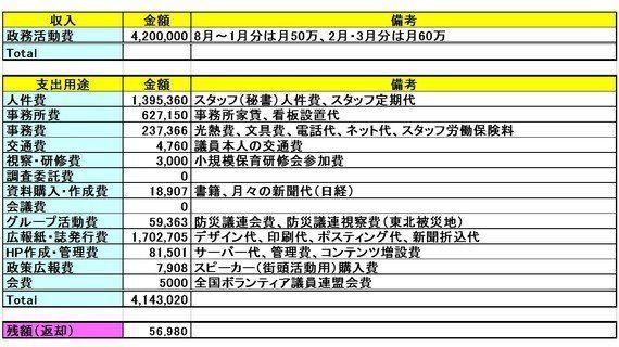 合計420万円、平成25年度政務活動費の使用用途を全公開!